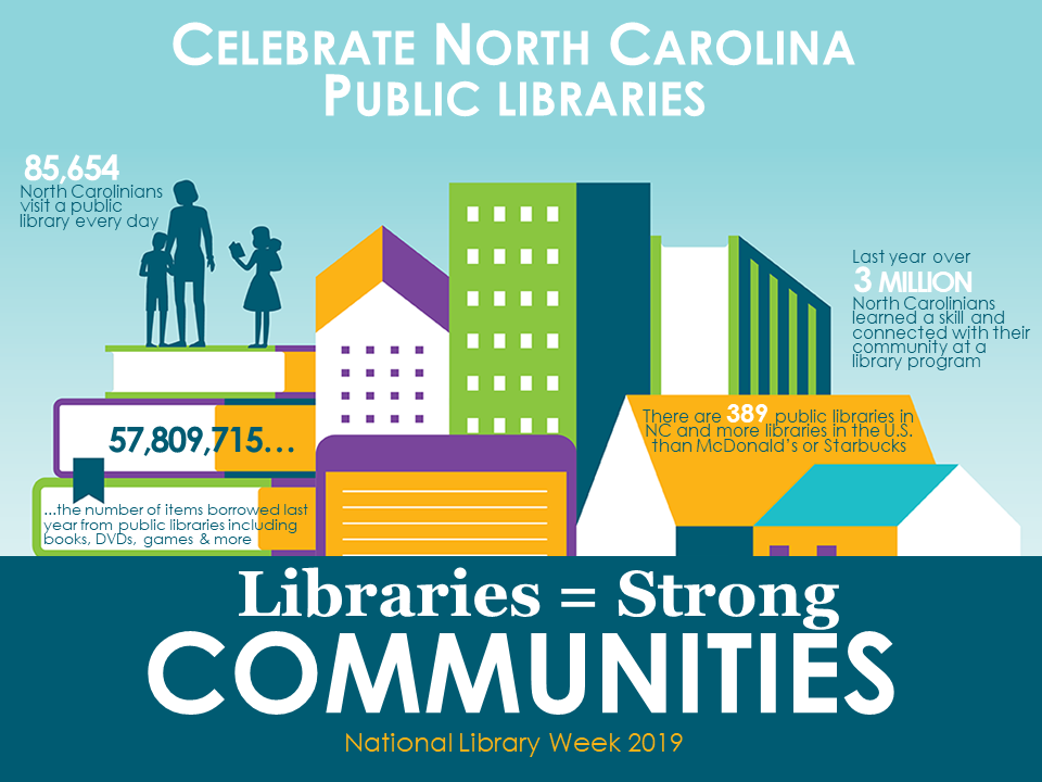Statistics Celebrating North Carolina libraries